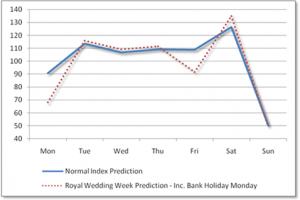 Footfall analyst predicts mixed fortunes for retailers at weekend