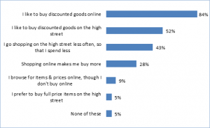 Consumers set to rely on discounts for Christmas shopping, survey finds
