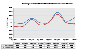 Experian Footfall Index: December traffic driven by retailer discounts
