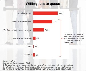 Majority of shoppers reluctant to queue and 18% will go elsewhere