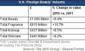 Premium beauty market hits £1.7bn in UK, driven by fragrance growth