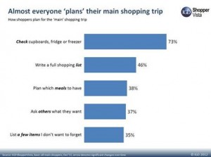 Budget-conscious shoppers plan and shop around more, IGD research reveals