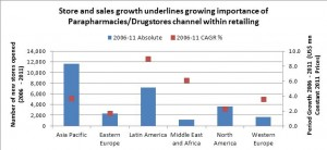 Retail Spotlight: ever widening pharmacy ranges blur channel boundaries