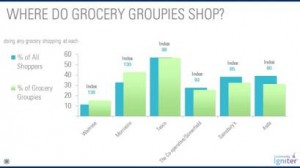 Morrisons and Waitrose have most 'grocery groupies', new research reveals