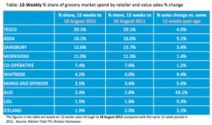 Nielsen: Olympics and sun give grocery retailers four-week sales boost