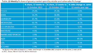 UK supermarkets enjoy early autumn sales gains, reports Nielsen