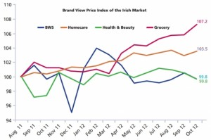 Brand View analyses impact of price and promotions in Irish grocery market