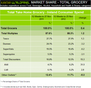 Irish grocery market lifted 0.4% in November 2012, Kantar Worldpanel reveals