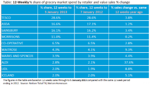 Increased advertising spend boosts supermarket sales at Christmas, finds Nielsen
