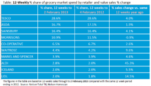 Fall in use of vouchers slows supermarket sales at start of 2013, Nielsen reports