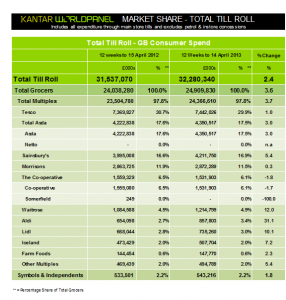 Waitrose, Aldi and Lidl post record market shares, Kantar Worldpanel shows