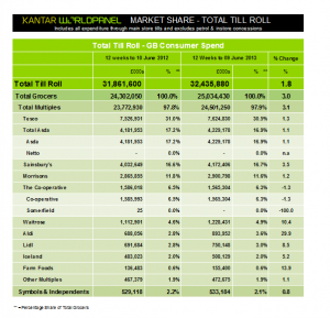 Waitrose grows at over three times market average, latest Kantar data reveals
