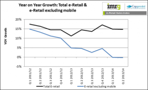 Tipping point reached in e-retail, as mobile accounts for all online growth, Index finds