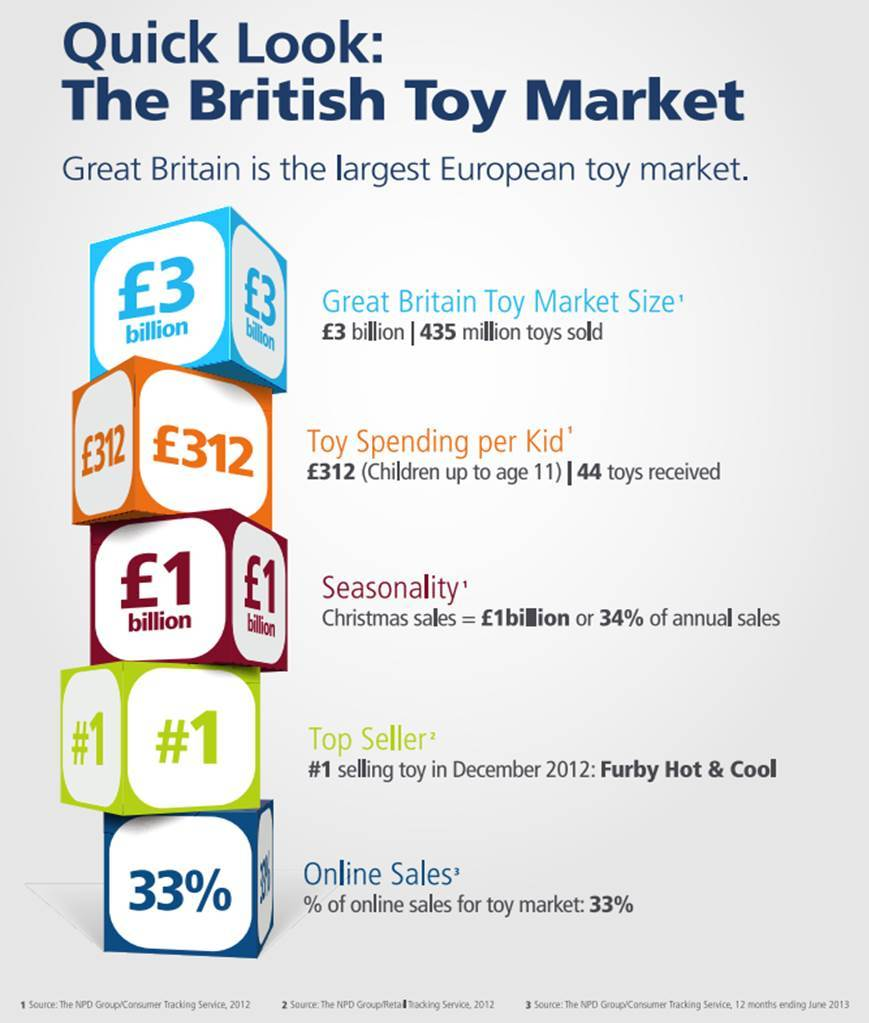 Market resarch for toys industry