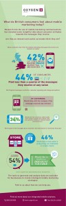 UK consumers feel mobile marketing communications aren't useful, research finds