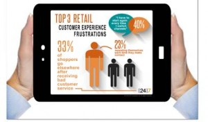 One in three consumers have made purchases elsewhere after receiving bad service online, [24]7 reports