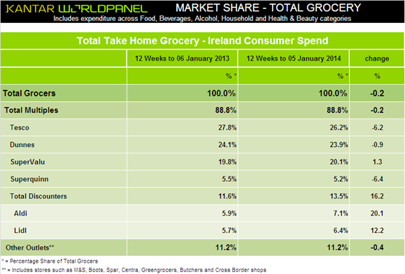 Grocery market share in Ireland
