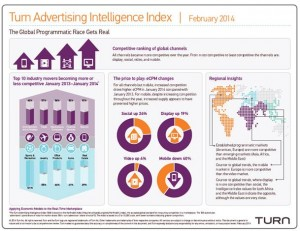 Turn Advertising Intelligence Index offers retail marketers insights on digital advertising