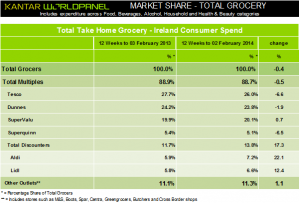 SuperValu only mainstream grocer in Ireland to increase share, latest Kantar Worldpanel data shows