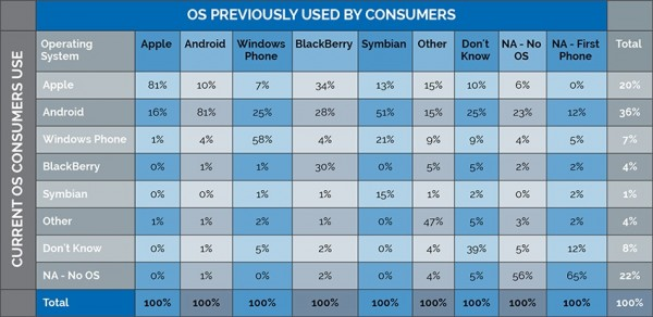 Operating system popularity