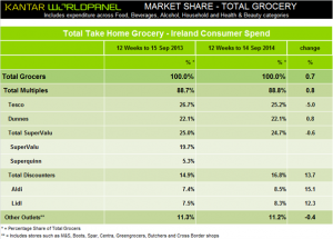 Aldi and Lidl continue to gain ground in grocery battle in Ireland, Kantar Worldpanel shows