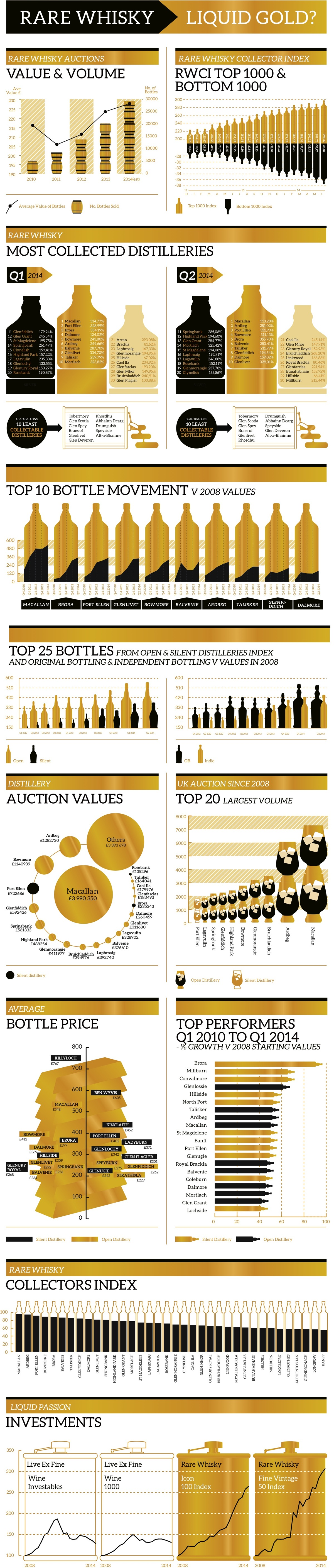 Rare Whisky 101 Infographic