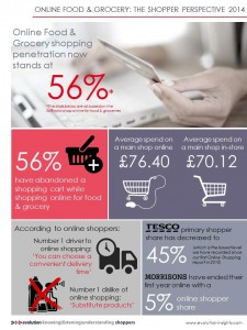 Online grocery penetration in the UK jumps to 56%, Evolution Insights report shows