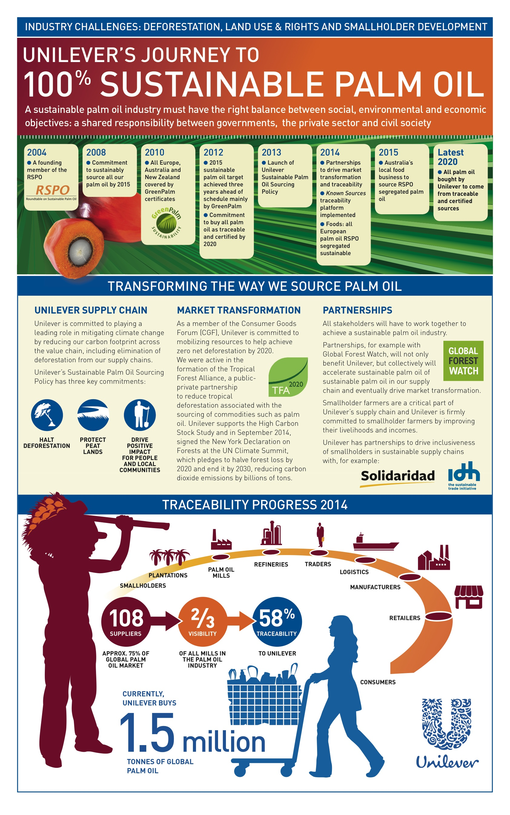 Unilever palm oil info graphic