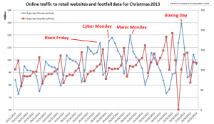 Retail Times rounds up sales predictions for Black Friday, Cyber Monday and Christmas spend