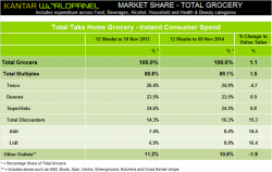 Improved outlook for Irish grocery sector as sales growth continues, Kantar Worldpanel reports