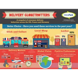 Brits lead French and Germans in using click and collect for online deliveries, Metapack reveals