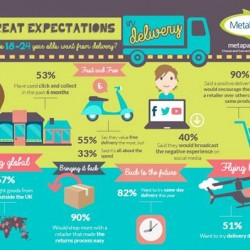 Millennials expectations for summer online deliveries hit new high, reports MetaPack