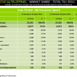 Supermarket sales growth slows to 0.2%, latest Kantar Worldpanel data shows