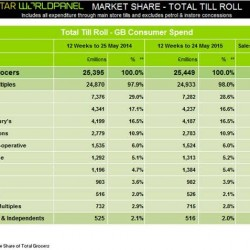 Morrisons back in growth for first time since December 2013, latest Kantar Worldpanel data shows