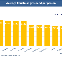 Britons are planning a £24.4bn Christmas gift shopping spree, RadiumOne research reveals