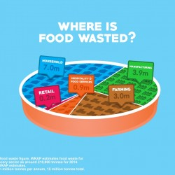 New BRC report shows drop in food waste across retail industry