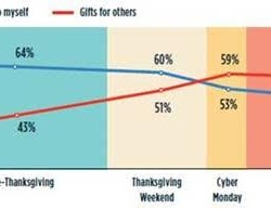 More people buy for themselves in the run up to Black Friday, Connexity research shows