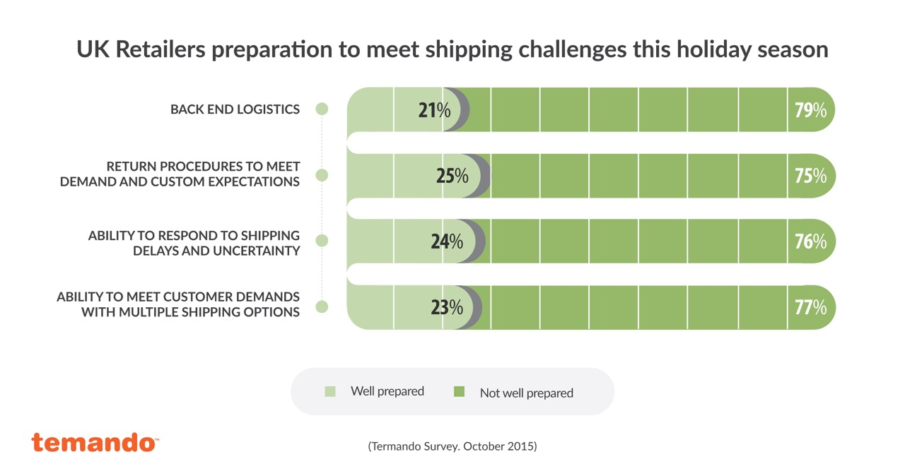 PR Graphs - UK- retailers preparation to meet shipping challenges
