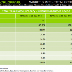 SuperValu reclaims top spot in Ireland's grocery market, as growth in spend continues, Kantar Worldpanel shows