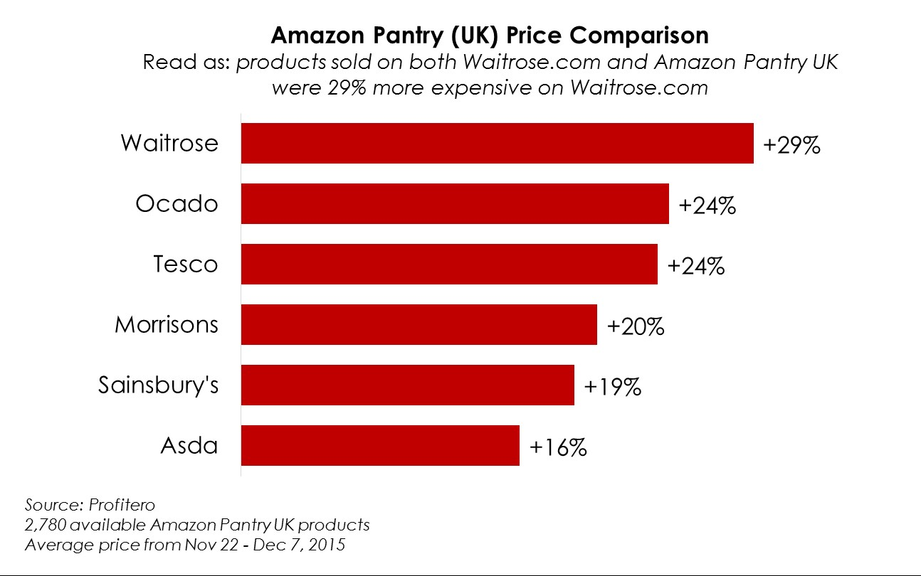 Amazon Pantry Pricing 3-5