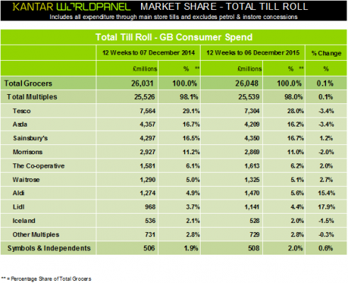Latest supermarket share data