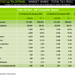 Shoppers pocket the change over Christmas as one million more head to the discounters, Kantar Worldpanel reports
