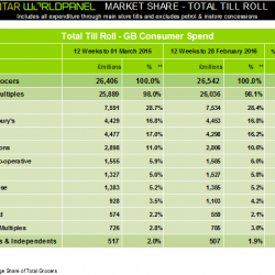 Supermarkets witness fastest growth in five months, latest Kantar Worldpanel data shows