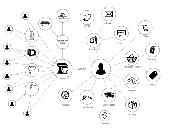Retailers are implementing graph database technology to make real-time personalised recommendations
