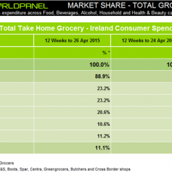 Grocery spend continues to rise in Ireland, as shoppers visit stores more often, Kantar Worldpanel reports