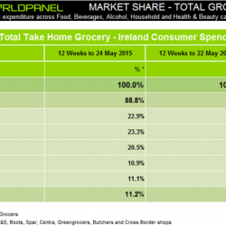 Grocery spend in Ireland continues to rise and record numbers shop at Lidl, Kantar Worldpanel reports
