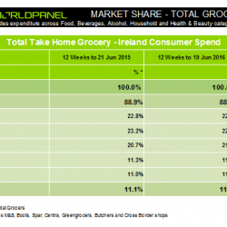 Irish grocery market still growing, but Brexit means uncertain times ahead, Kantar Worldpanel reports