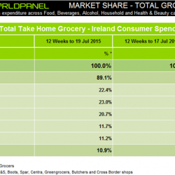 Euro 2016 gives Irish grocery retailers a boost, latest figures from Kantar Worldpanel show
