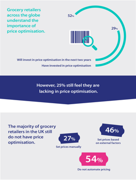 Grocery retailers don't make right pricing decisions to deliver a good customer experience and maintain margins, claims Blue Yonder | Retail Times