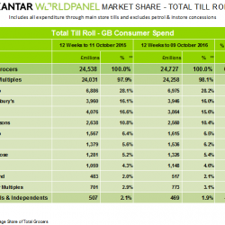 Tesco wins market share for first time in five years, latest Kantar Worldpanel data shows